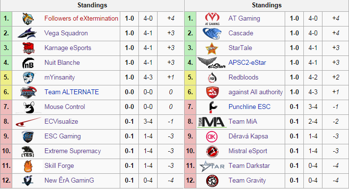 View all of the groups and matches at wiki.teamliquid.net/starcraft2/SC2Improve_Team_League_S3