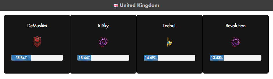 Full voting results can be found at www.nationwars.tv