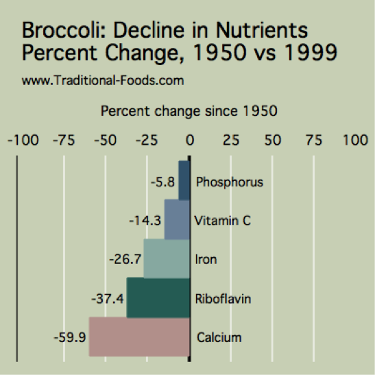 broccoli-chart.png