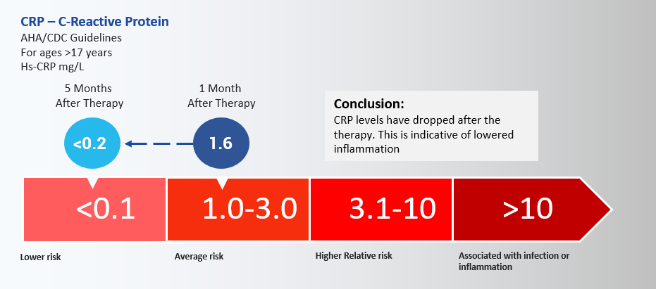 Conclusion: CRP levels have dropped after the therapy. This is indicative of lowered inflammation