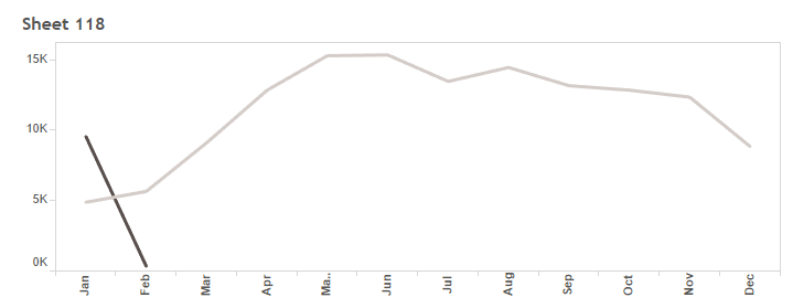 Partial Month Data Graph.PNG
