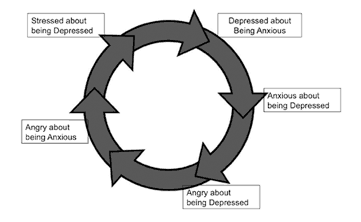 Stress Cycle for Nurses.png