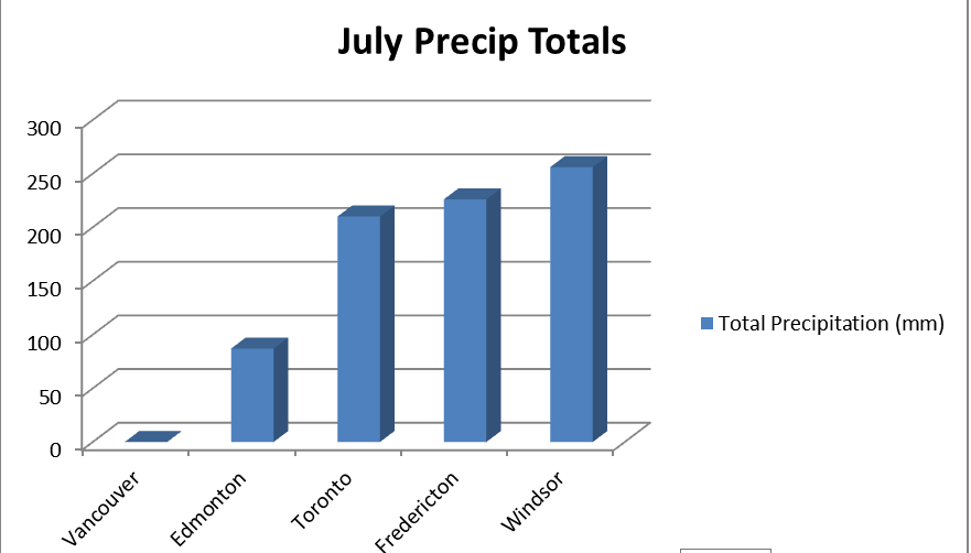 I've created a simple graph using precipitation totals from across the country (replica of some cell phone reception bars). Vancouver also had 411 hours of sunshine this month. We send our condolences to the rest of you. On the downside, one match could light the whole province of BC into a raging inferno