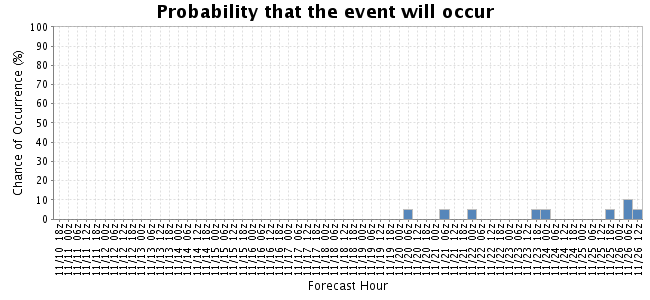 Probability graph using the NCEP Global Ensemble model
