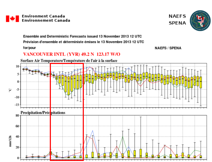 NAEFS latest ensemble run showing mean low temperatures near freezing for YVR, but little in the way of precipitation