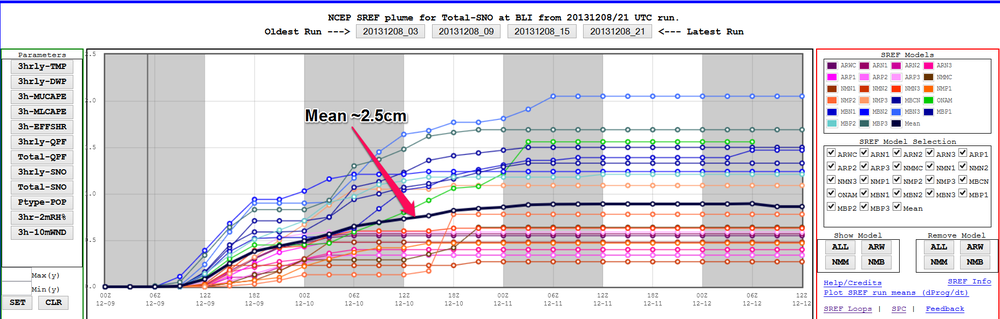SREF plume diagram. Great for analyzing uncertainty (spread), onset of precipitation, and most importantly precipitation type