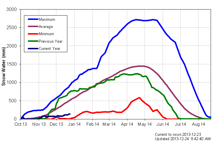 Dark navy blue line represents current snow pack, compared with record low (red line)