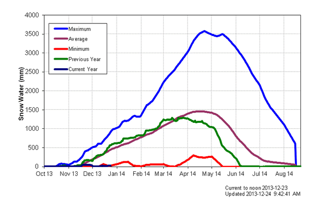 Navy blue line represents current snowpack, compared with record low (red line)