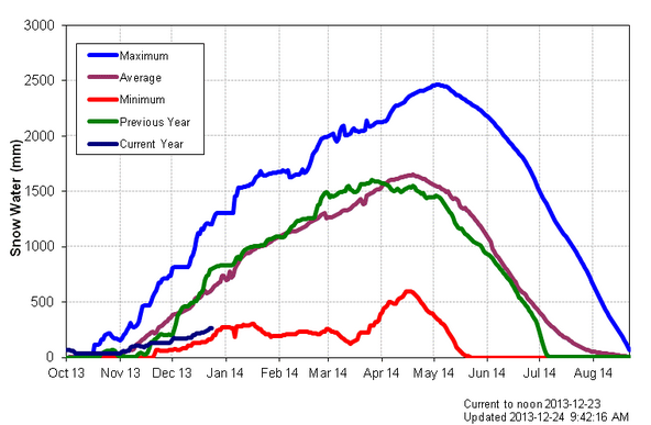 Navy blue line represents current snow pack, flirting dangerously close to record low levels (red line)