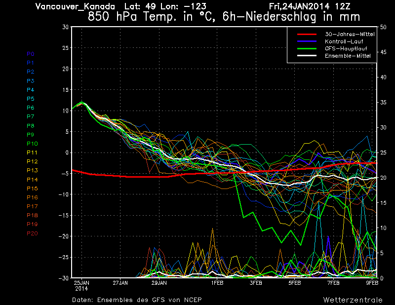 850 hPa temperatures are highest today, and will gradually fall back to seasonal values by January 29th