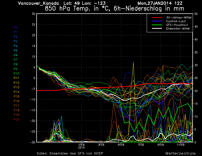 Here's a plot of all the ensemble members of the GEFS for Vancouver, BC. The mean is dropping to below -10 now, but still lots of uncertainty with the members. The good news for ski hills is members are consistently showing Red line: Climatology (What would be expected given the time of year_ Green: GFS control run White: Ensemble Mean