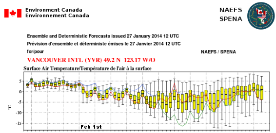 Current NAEFS EPSgram for Vancouver BC. These surface temperatures are 5-10C below normal after February 1st. The whisker/box plots show the range of ensemble members, with the black line in the centre of the yellow showing the mean temperature prediction