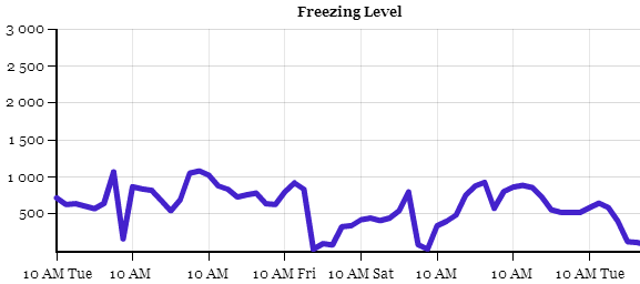 Graph of the freezing level as predicted by the GFS for Mt. Washington for the next 7 days. Take home message: no large spikes above 1500 metres. So most (if not all) of the precipitation the next 7-10 days will fall in the form of snow