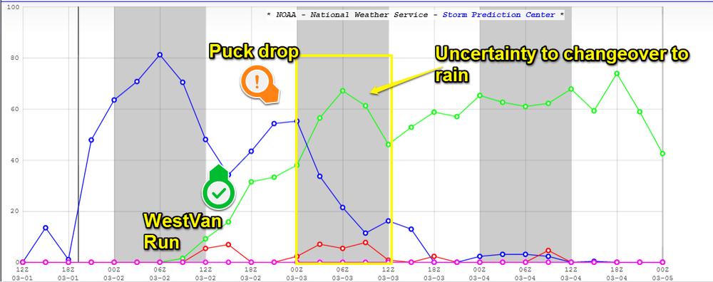 Blue line: Probability of precipitation for snow Green: Probability of Precipitation for rain Red Line: Probability of Precipitation for freezing rain