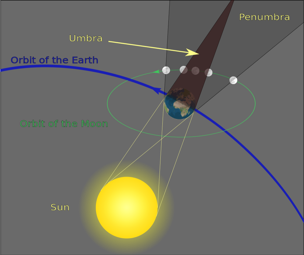 Source.  Total lunar eclipse occurs when The Moon falls into the Umbra (Earth's shadow)