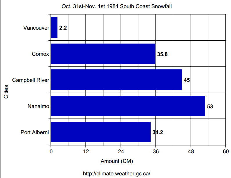 Astounding snowfall numbers for ANY month along the South Coast, and truly unprecedented for the end of October. Widespread temperature records still stand to this day