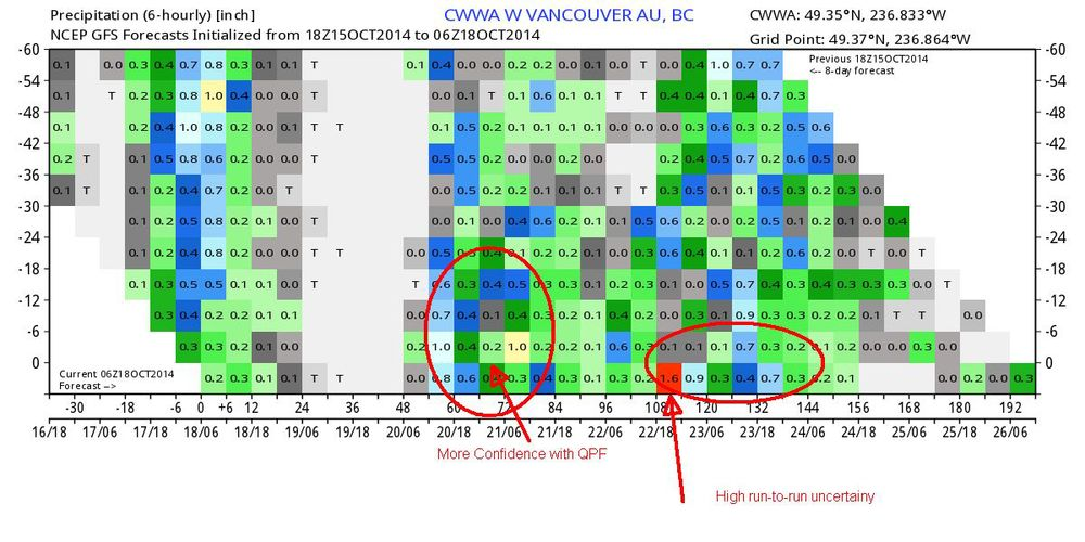 Don't Panic! You simply read this graph left-to-right with older model runs stacked on top of newer runs showing the modeled precipitation amount in a given 6 hour period. The newest model run, extends the further into the future (makes sense, right?) and is located on the bottom.
