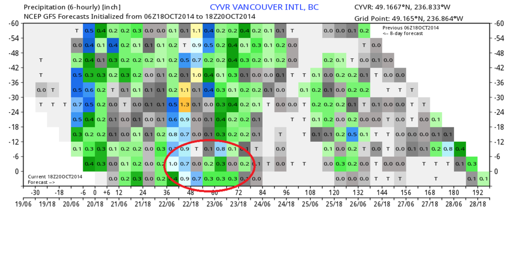 Heaviest rains Tuesday Evening through Wednesday Afternoon Hours, which is further intensified by a rapidly developing surface low SW of Vancouver Island