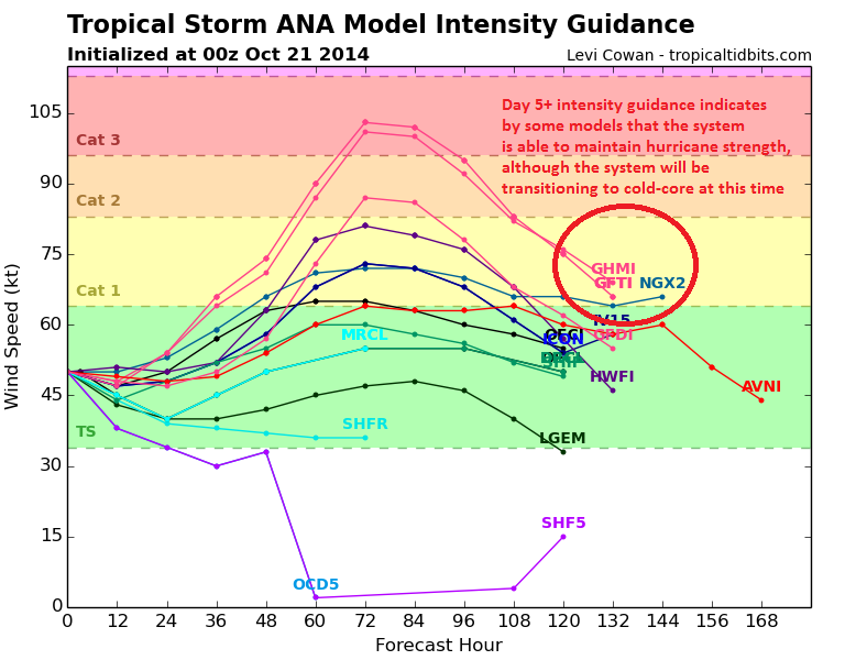 Figure 6: Note the range of all the hurricane models. It's possible that Tropical Storm Ana will re-intensify into a hurricane for a 2nd time within the next 72 hours