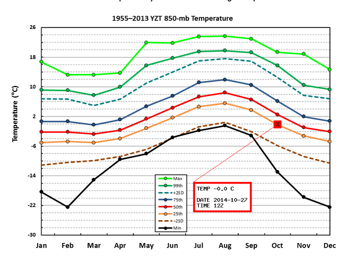 Historical 850 temps (~1500 metre temperatures), showing that currently temperatures are in the 25th percentile -- Great for snow lovers, but it will be short lived unfortunately