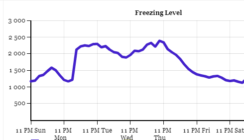 GFS freezing level for Whistler, BC for the next 5 days (120 hours)