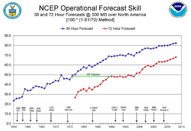 Comparison of 36 hour forecast accuracy (blue) and 72 hour forecast accuracy (red). Steady improvements mainly due to faster processing power and advancements in computer technology