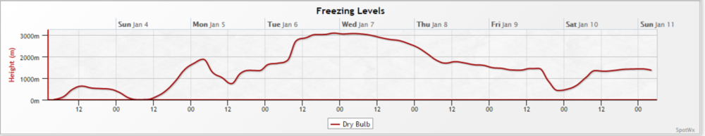 Freezing levels over the next 72 hours look to be below most major resorts, so ample snowfall is likely. Note the freezing level approach sea level Sunday AM due to a variety of processes; but a large one is likely to be evaporative cooling. Tuesday freezing levels will spike due to an upper level ridge moving overhead, but you'll likely won't have to worry about much rain falling at higher elevations by then