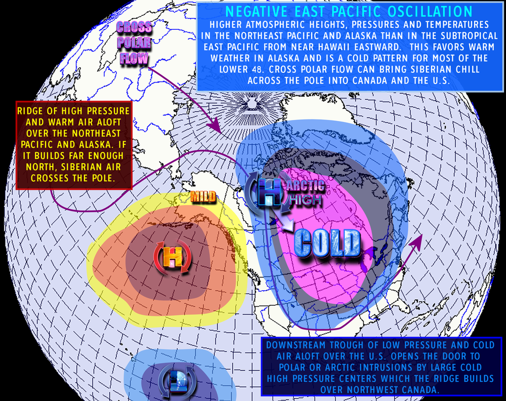 Image: shows an anamalous high pressure system in the Gulf of Alaska; not ideal for building a healthy snow pack and often interrupts the storm parade that's so famous in the Pacific Northwest and coastal sections of British Columbia