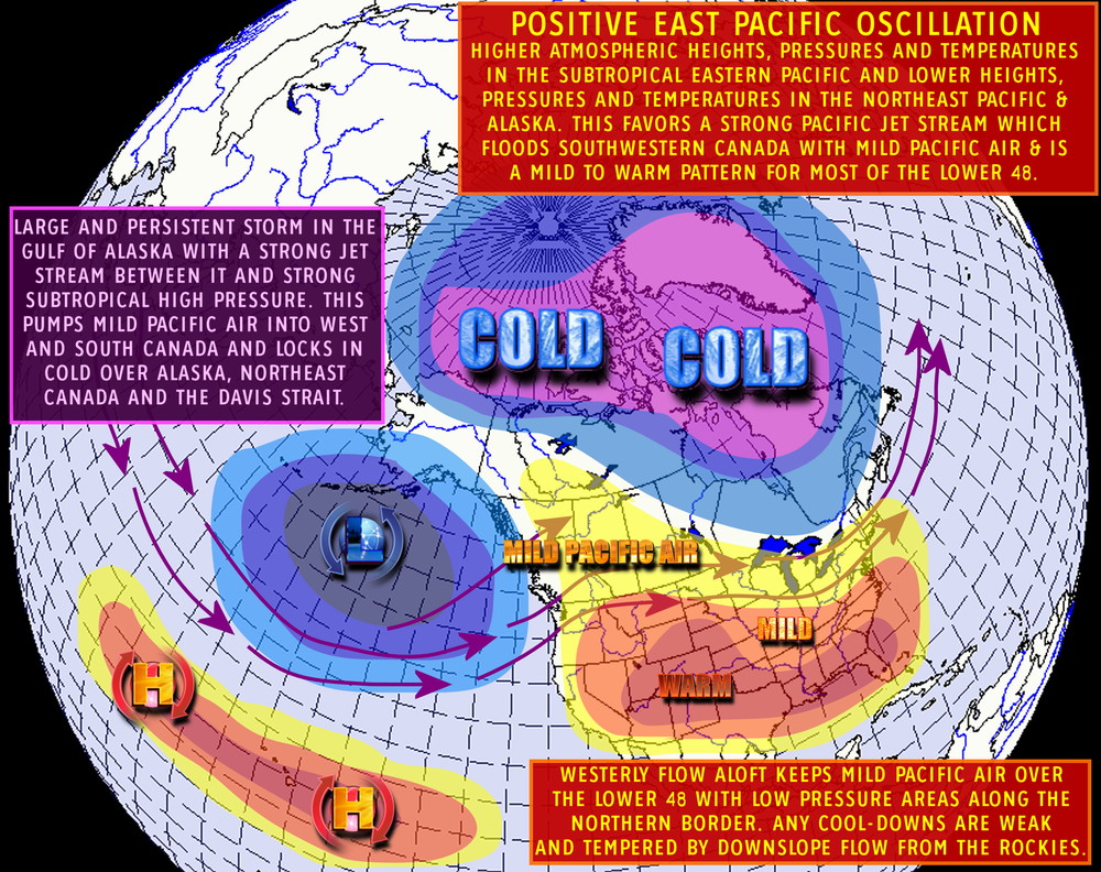 Image: Of note, the quasi-stationary low in the Gulf of Alaska favors a strong jet stream and zonal flow across Canada. Favoured by ski hills for building snow and Canadian's sensitive to the cold, it works wonders with warming the hearts of many (literally).