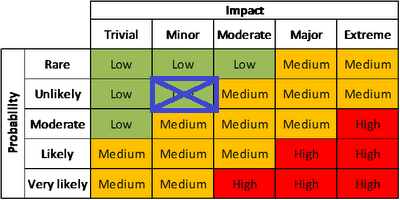 Current risk assessment (Probability- Unlikely: Impact - Minor)