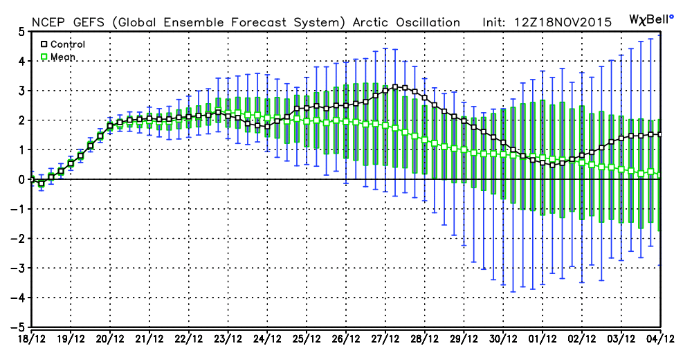 A lot of uncertainty, but no clear signal for a negative AO, at this point