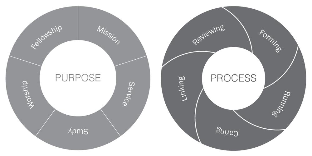 Small Groups: Purpose & Process