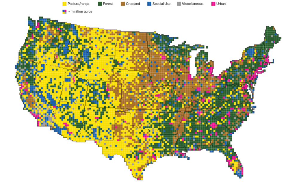 Types of land use in the USA. 41% of land is used to feed or raise livestock.