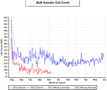 Bulk Somatic Cell Count.