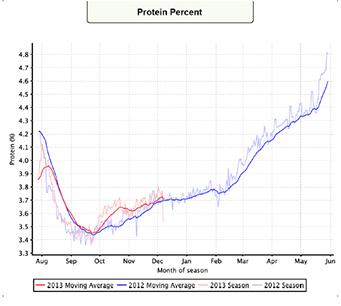 Protein Percent.