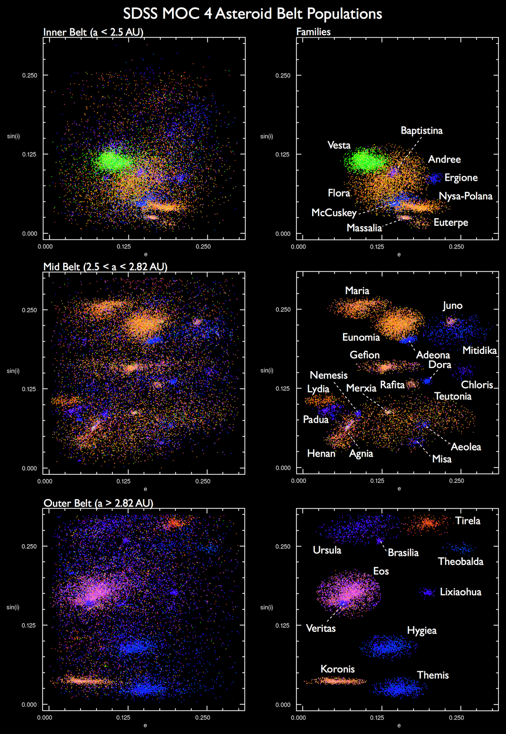 Asteroid families from the Sloan Digital Sky Survey and Parker et al. (2008).