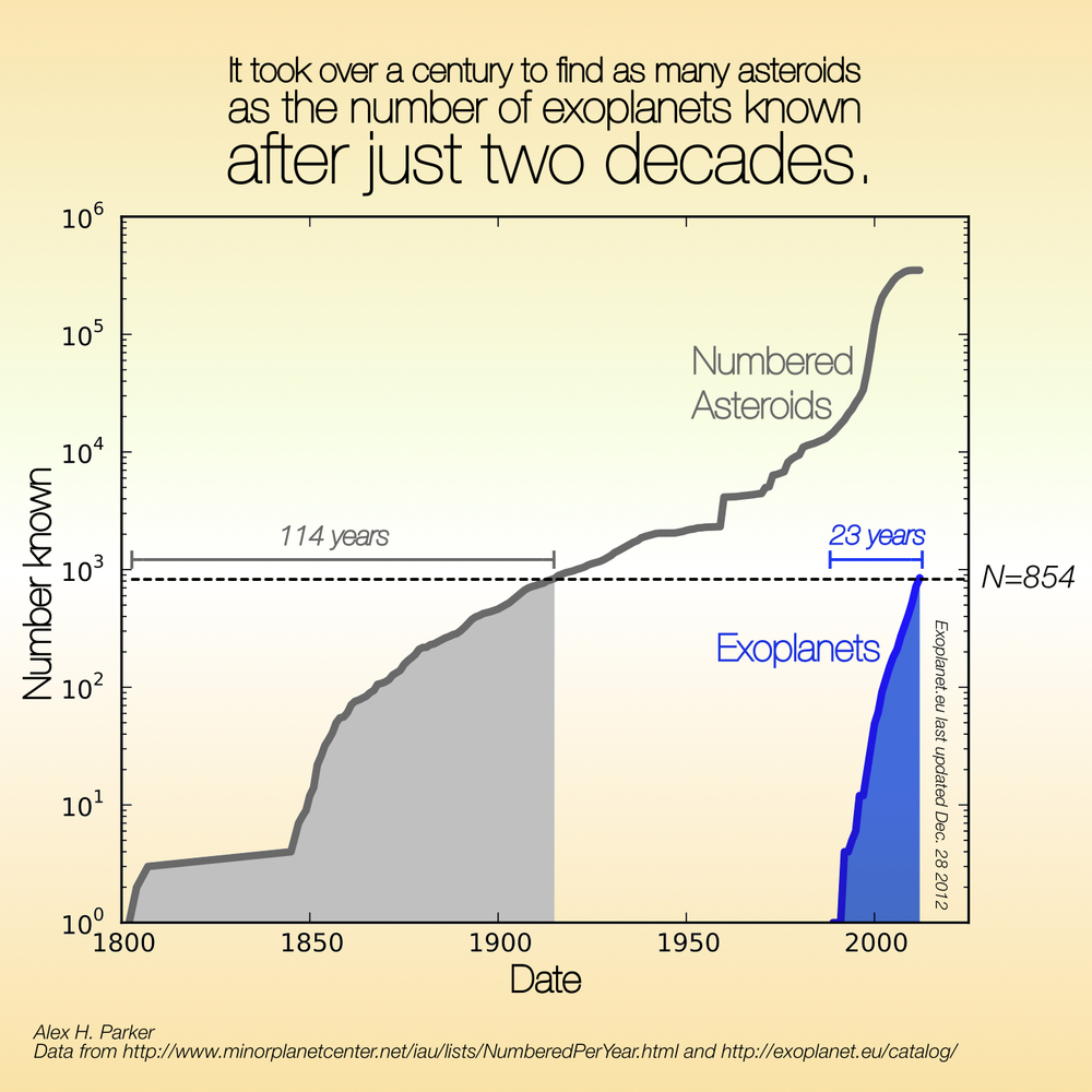 Contrasting the massive discovery rate of exoplanets against the historic rate of asteroid discovery.