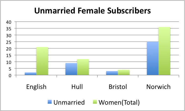 unmarried_female_equiano