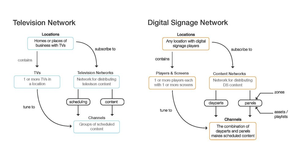 I created the diagram above to help our clients understand a new feature, Channels, that drastically changed how we scheduled content. While the scenarios and features possible within the software could become daunting to users, we made a point to take a step back and give simple high-level overviews of what was possible.