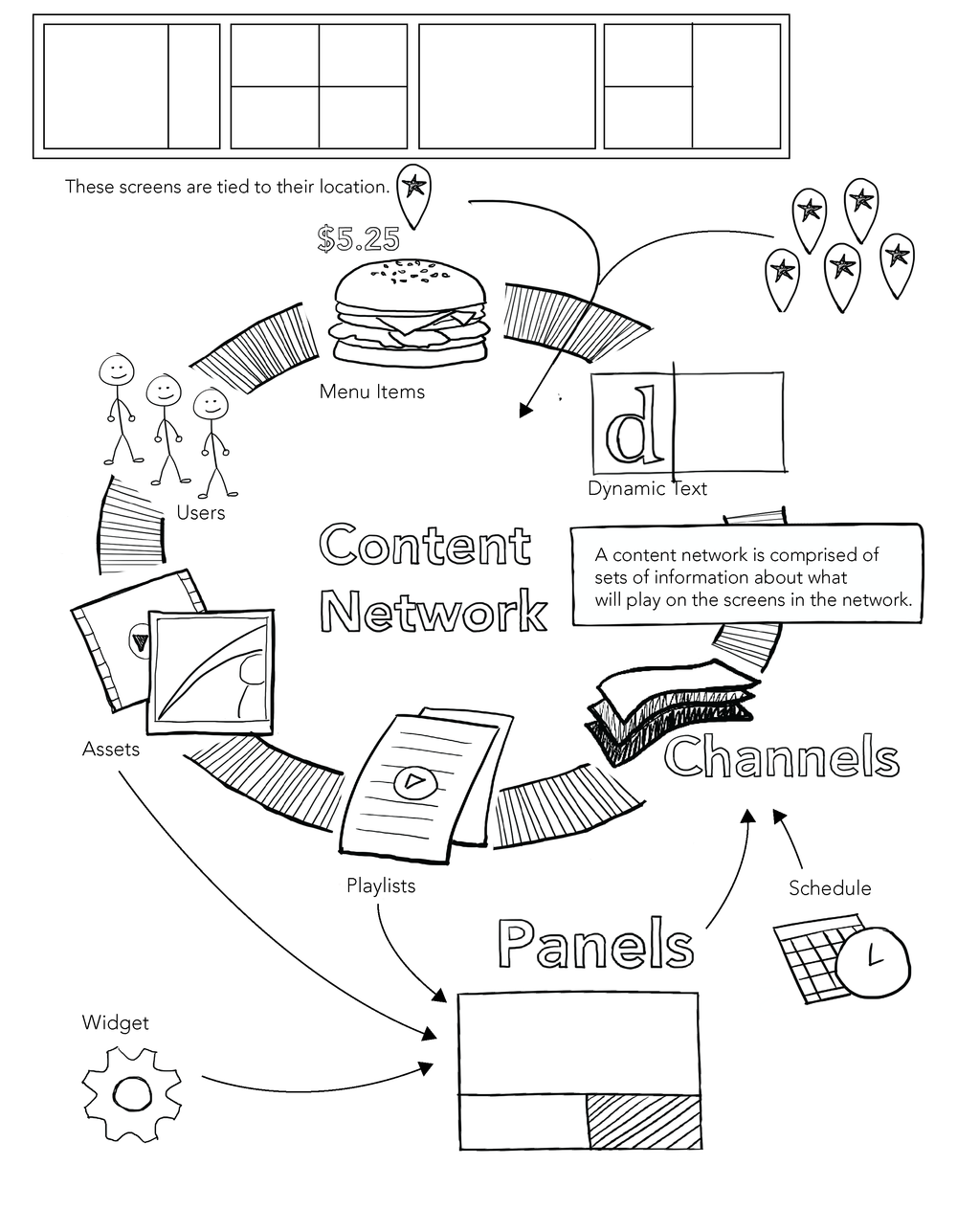 A quick sketch outlining the key features of our software which was included in many client-facing presentations.