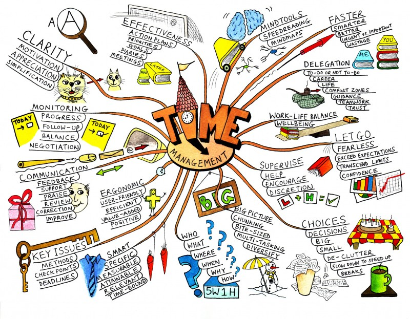 An example of mind mapping by  Paul Foreman .