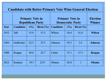 Table 1. The Vote for Presidential Candidates and their Strongest Rivals in Primaries (1912, 1964, 1980, and 2012).