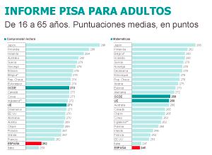 Informe PISA adultos.png