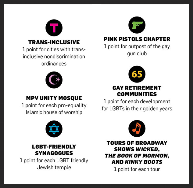 "The parameters by which Advocate Magazine ranked the ""queerest cities"" in America. The publication cited trans-inclusiveness, LGBT-friendly synagogues, and Tours of Broadway shows for awarding Dayton the top spot. From Advocate Magazine."