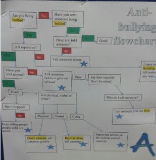 Anti-Bullying Flow Chart