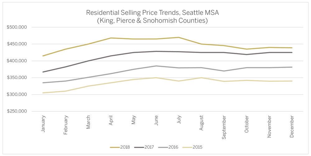 Residential Selling Price Trends, Seattle MSA.jpg