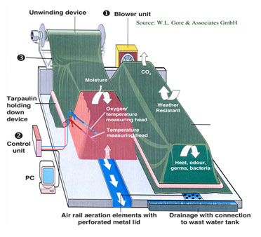 Gore Cover System Diagram