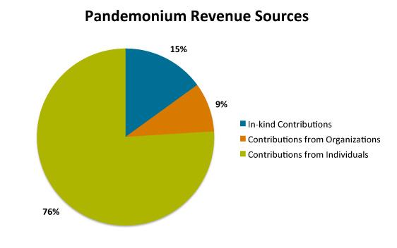 Revenue_sources.jpg