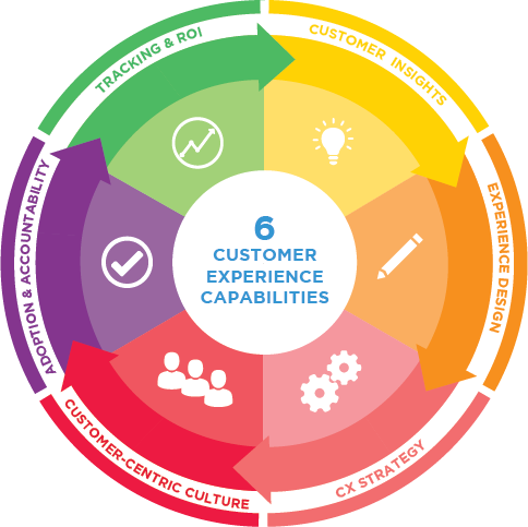 Six Critical Customer Experience Capabilities