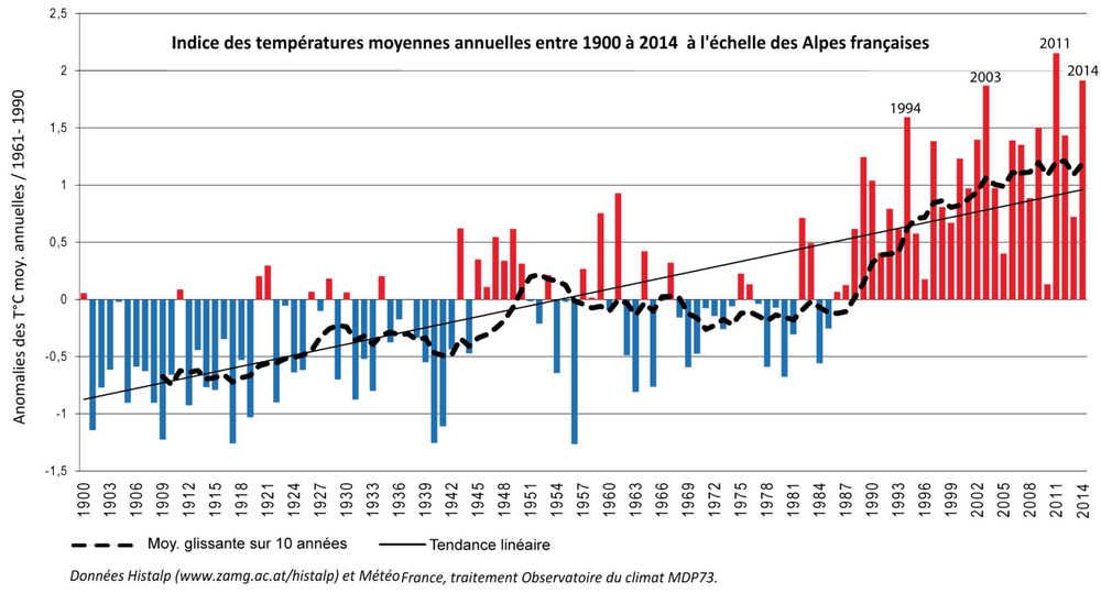 Average yearly temperatureS in the french alps between 1900 and 2014